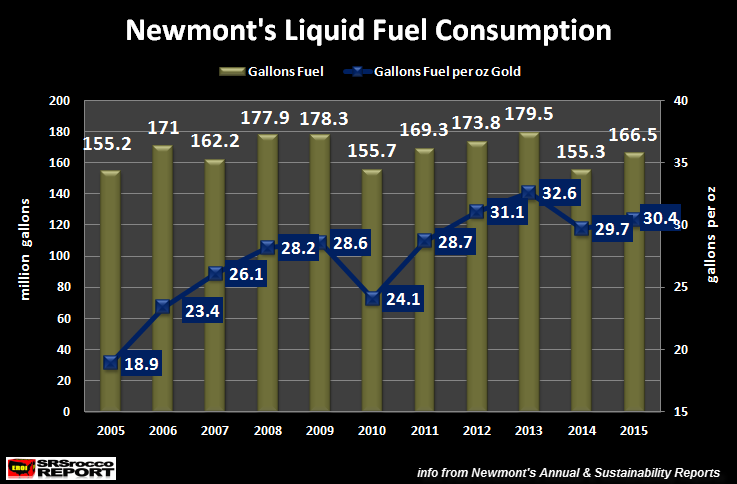 Newmont-Liquid-Fuel-Consumption-2005-2015NEW