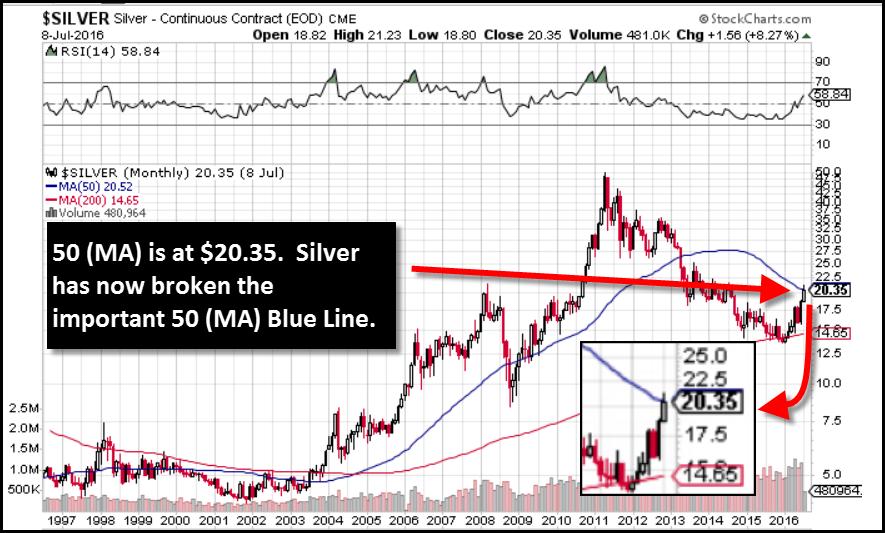 Silver-10-Year-50MA-070816-Chart