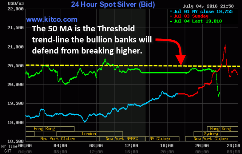 Silver Chart 50 MA