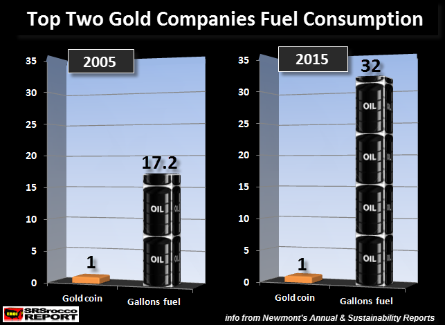 Top-2-Companies-Fuel-Consumption