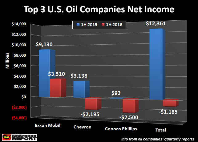 Top 3 US Oil Companies Net Income