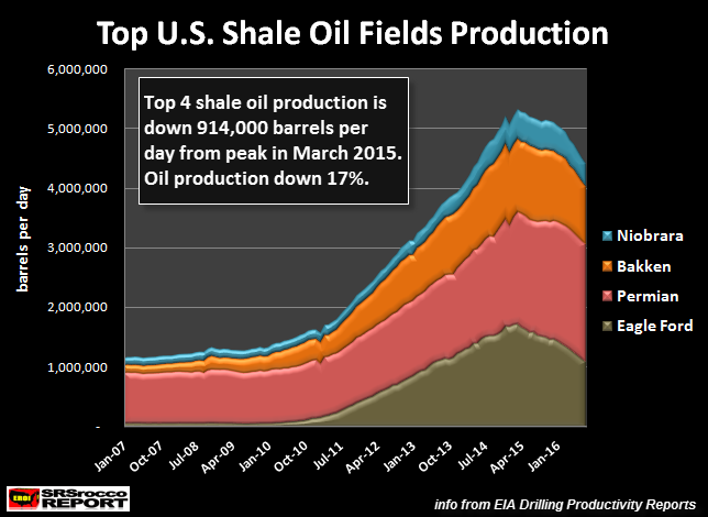 Top 4 Shale Oil Production