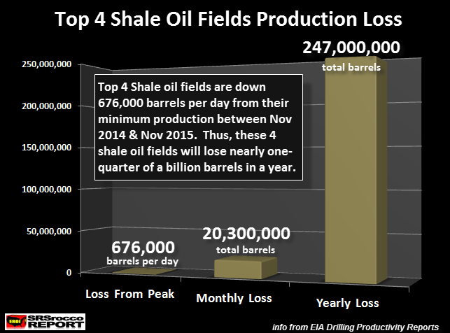 Top-4-Shale-Oil-Fields-Production-Loss
