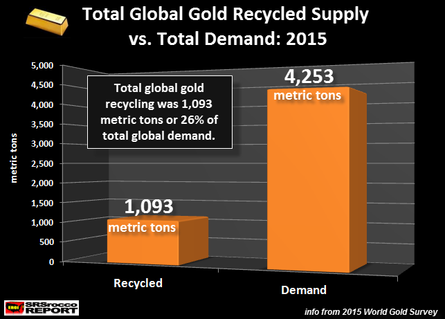 Total Gold Recycled vs Demand