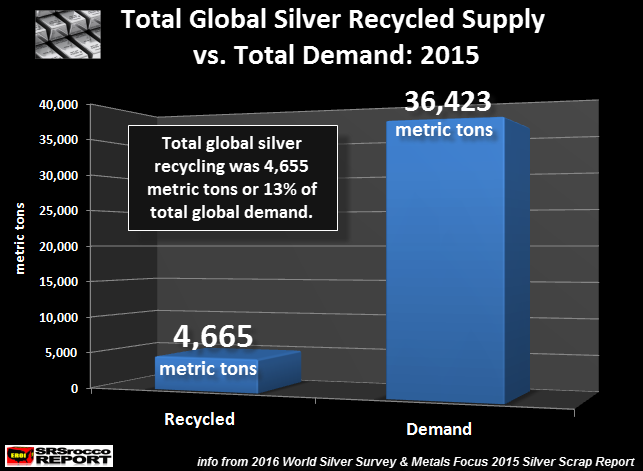 Total Silver Recycled vs Supply
