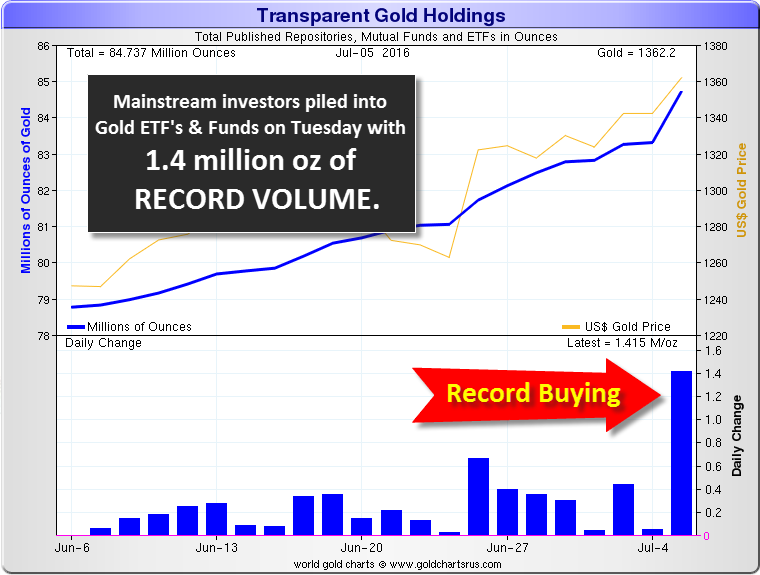 Transparent-Gold-Holdings-1-Month-070516