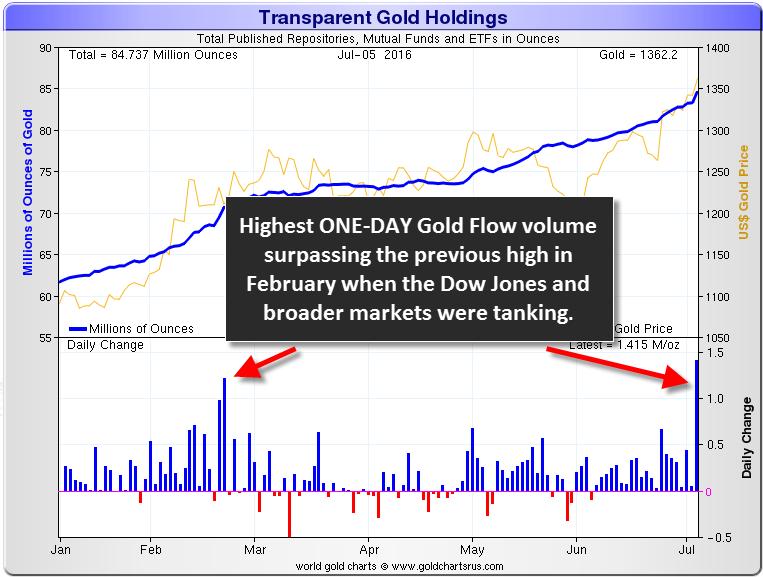 Transparent-Gold-Holdings-6-Month-Chart-070516