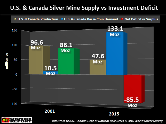 U.S. Silver Mine Supply vs Investment Deficit