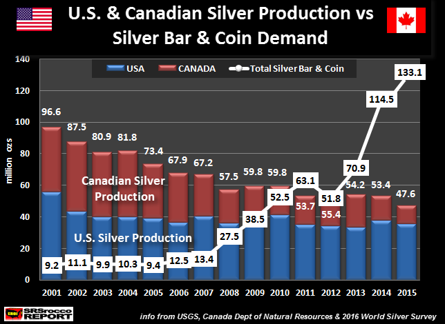U.S. & Canada Silver Production vs Silver Bar & Coin