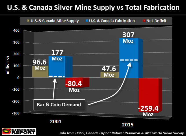 U.S. & Canada Mine Supply vs Total Fabrication