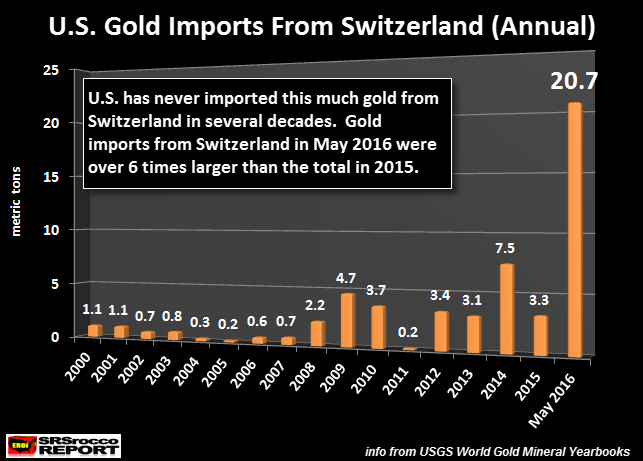 U.S.-Gold-Imports-From-Swittzerland- (Aunnual)