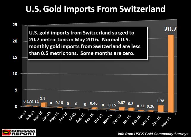 U.S. gold imports from Switzerland