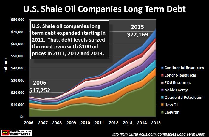 US Shale Oil Companies Long Term Debt
