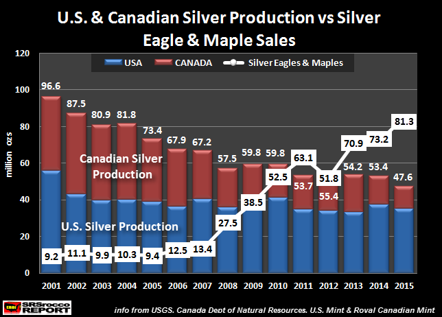 U.S. & Canadian Silver Production vs Official Coin sales