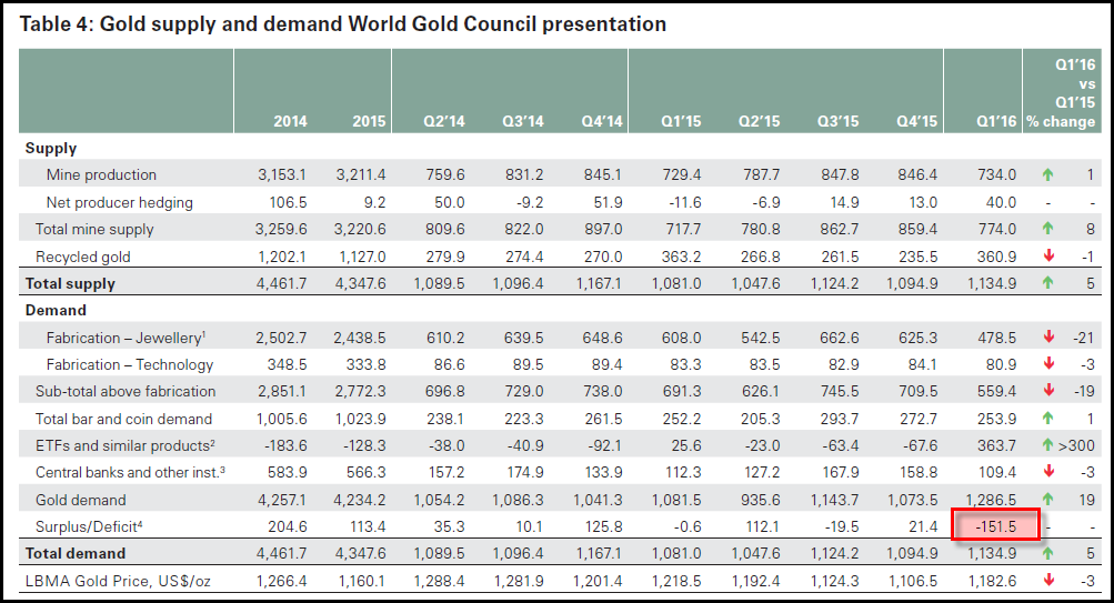 World-Gold-Council-Q1-2016-Table