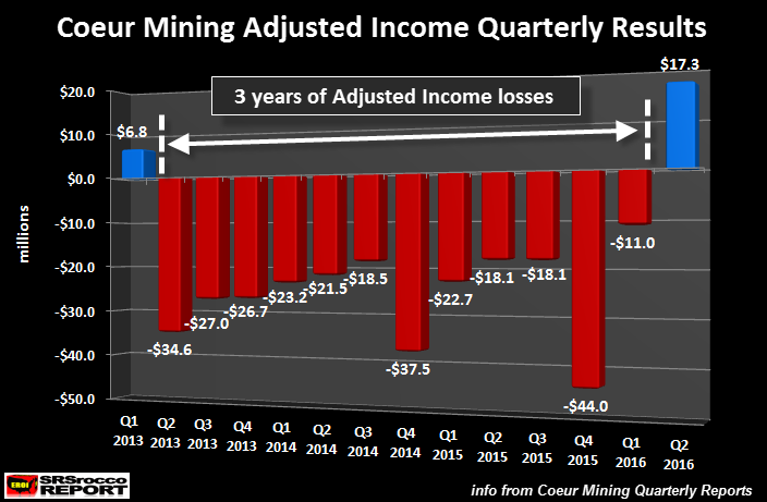 Coeur-Mining-Adjusted-Income-Quarterly-Results