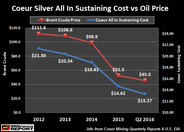 Coeur-Silver-All-In-Sustaining-Cost-vs-Oil-Price