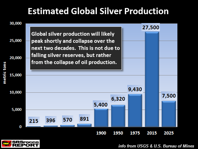 Estimated-Global-Silver-Production