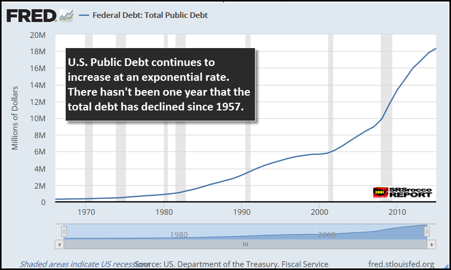 FRED-US-Total-Public-Debt