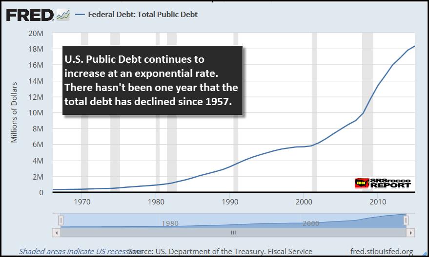 FRED U.S. Debt