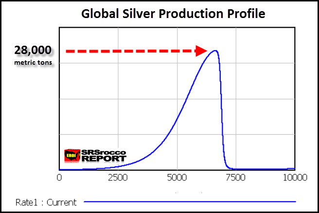 Global Silver Production Profile