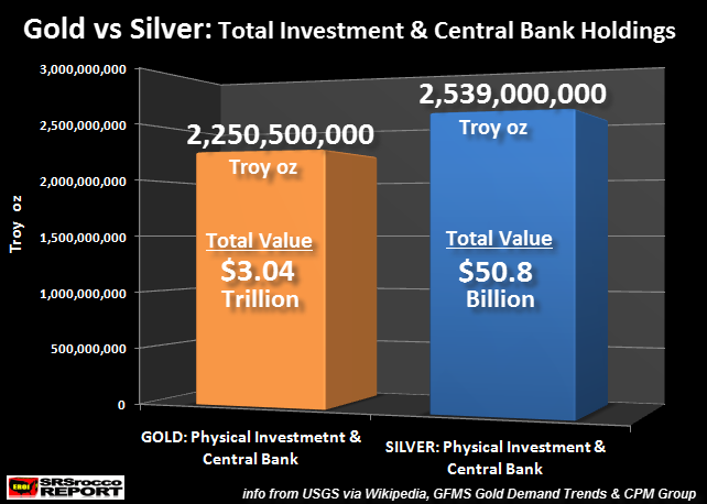 Gold v Silver: Total Investment and Central Bank Holdings