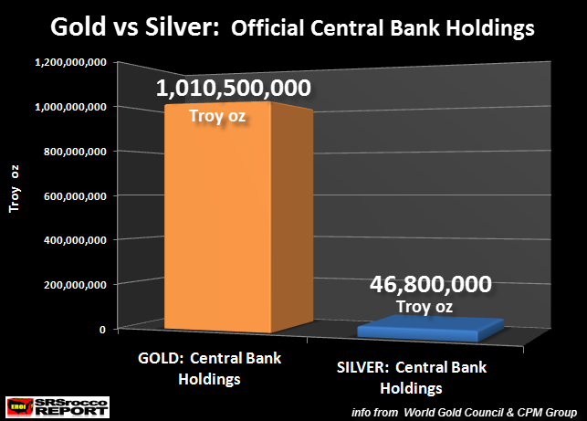 Gold-vs-Silver-Official-Central-Bank-Holdings