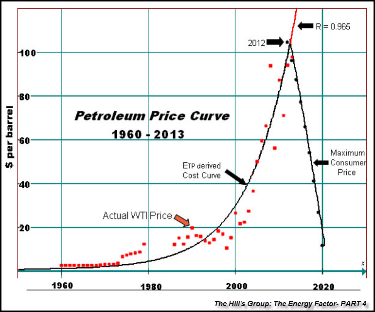 Hills-Group-Oil-Price