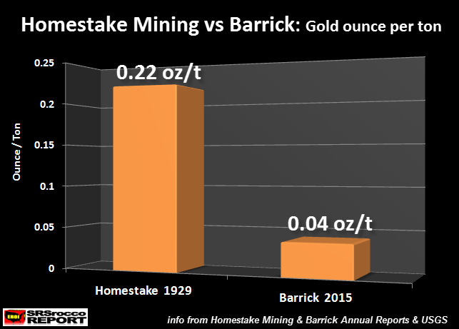 Homestake vs Barrick Oz per Ton