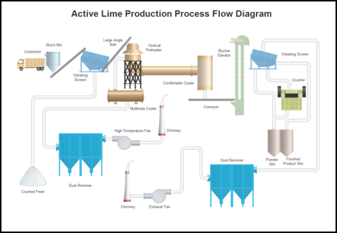 Lime-Production-Flow-Chart