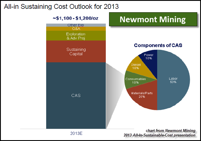 Newmont-All-In-Sustaining-Cost-Chart