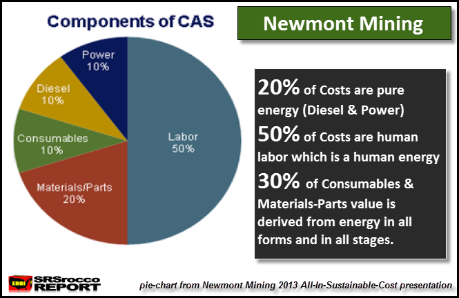 Newmont CAS