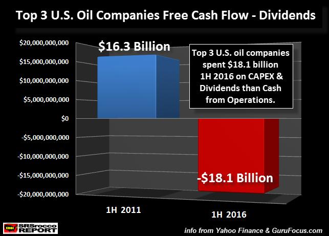 Top Oil Companies Free Cash Flow Minus Dividends