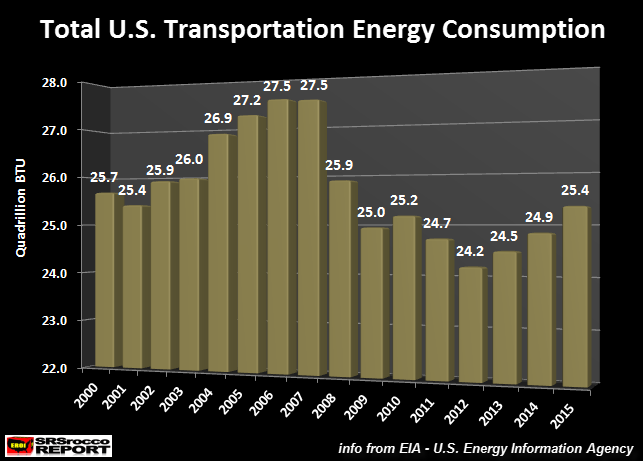 Total-U.S.-Transportation-Energy-Consumption