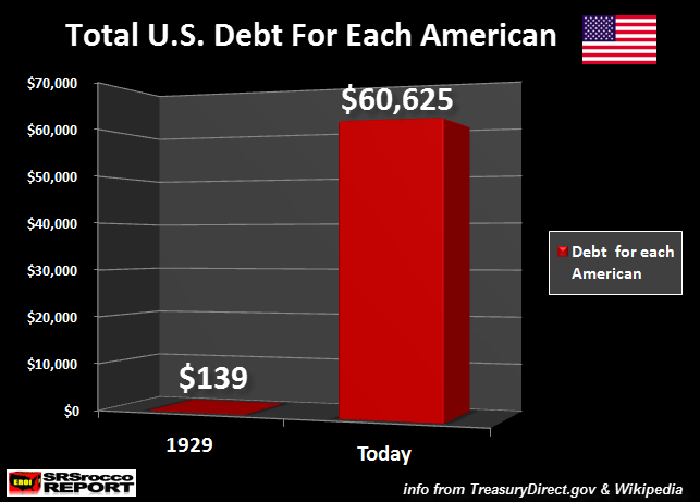 Total-US-Debt-For-Each-American-NEW