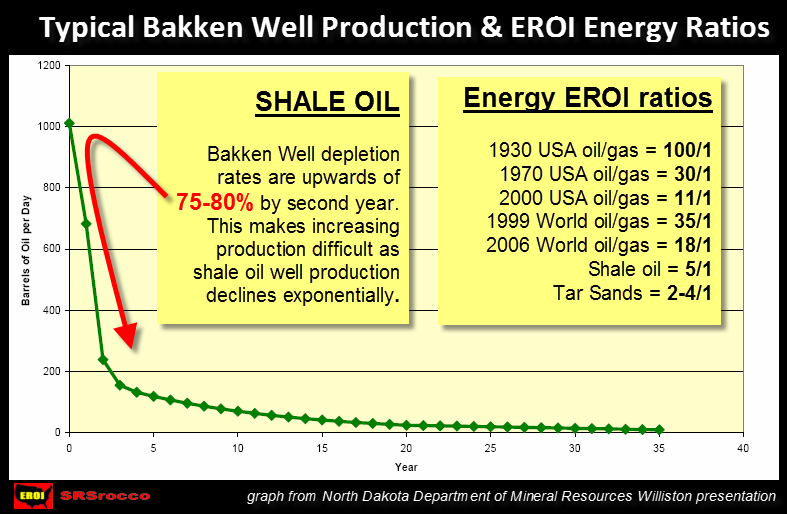 Typical Bakken Shale Oil Well