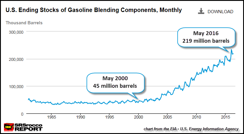 U.S-Gasoline-Blending-Stocks-May-2016