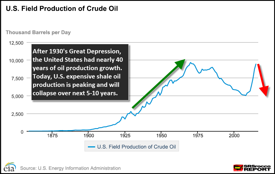 U.S.-Oil-Production-1859-2015