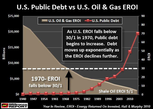 US Public Debt vs Oil EROI