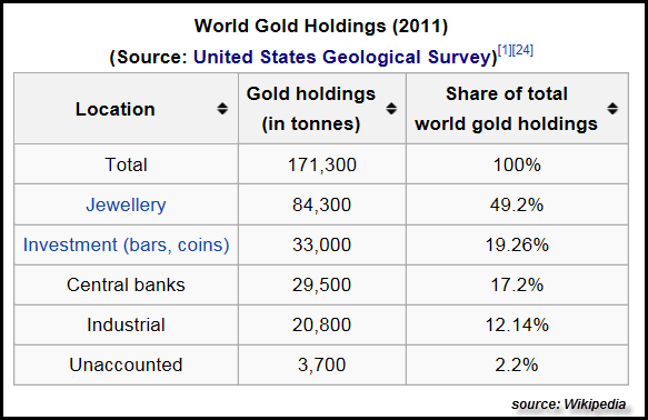 World Gold Holdings (2011)