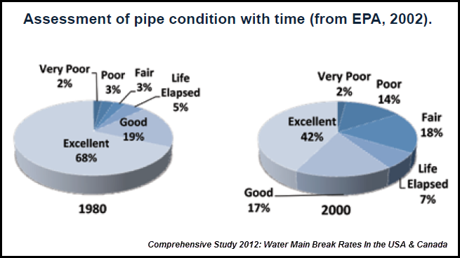 US Water Piple Assessment