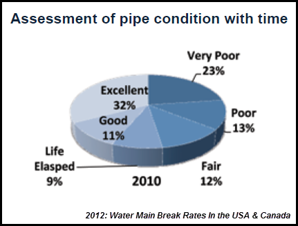 US water pipe Assessment 2010