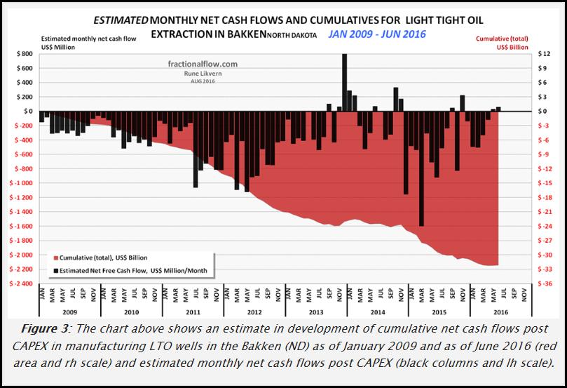 bakken-cumulative-negative-free-cash-flow-likvern