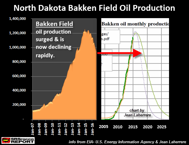 bakken-oil-decline-vs-jean-laherrere-forecast