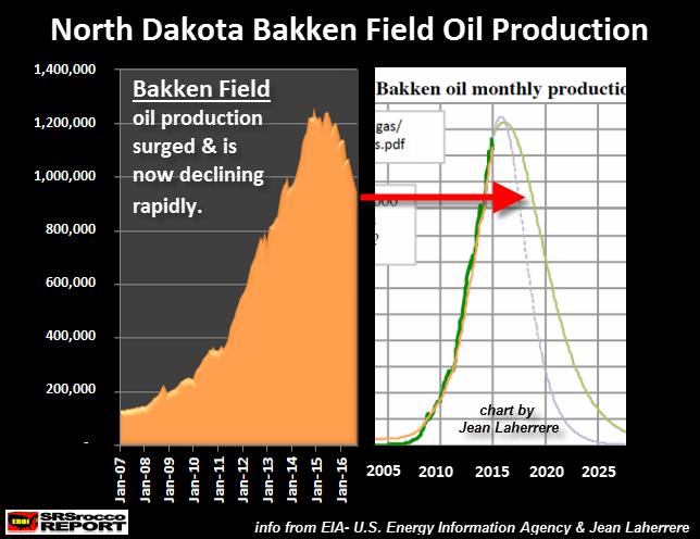 bakken-oil-decline-vs-jean-laherrere-forecast