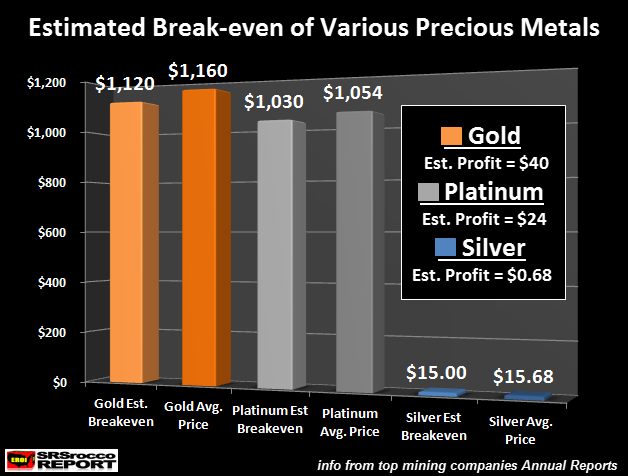 estimated-breakeven-of-various-precious-metals