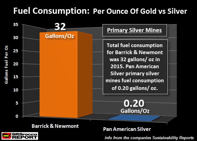 Fuel-Consumption-Per-Oz-Gold-vs-Silver