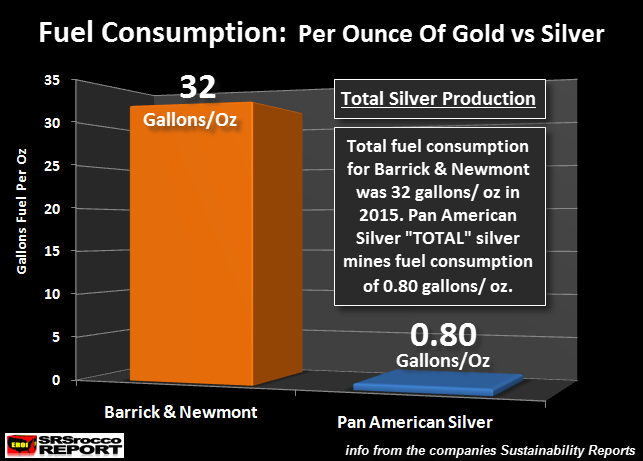 Fuel-Consumption-Per-oz-Gold-vs-TOTAL-Silver