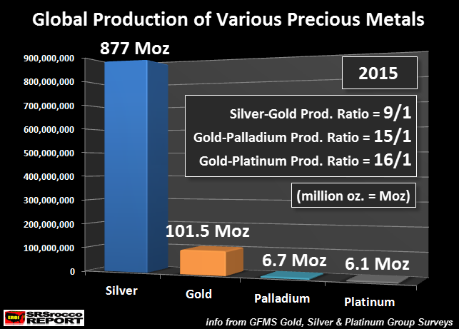 global-production-of-various-precious-metals