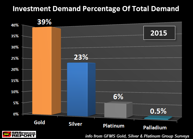 investment-demand-percentage-of-total-demand